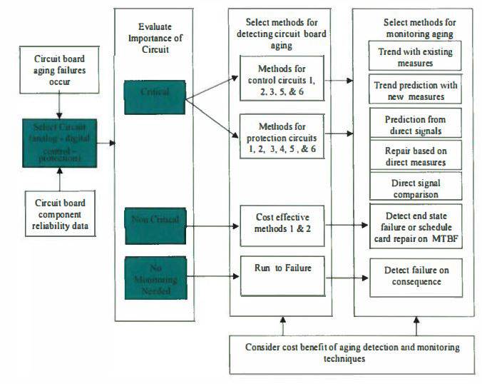 Framework for ConsideringImproved Circuit Board Monitoring for Aging
